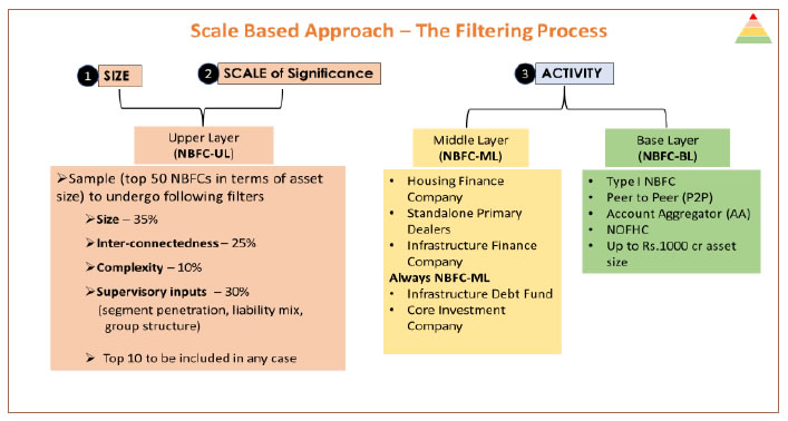 Scale Based Approach