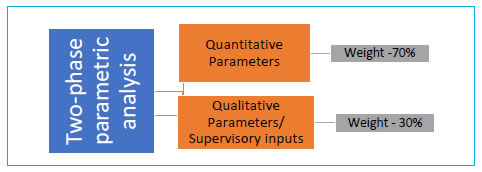 Methodology for Identification of NBFCs in Upper Layer