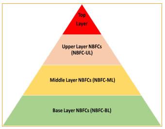 Proposed Scale-Based Framework