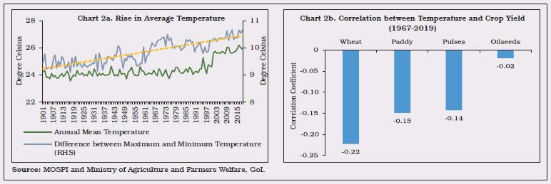 Chart 2a,2b