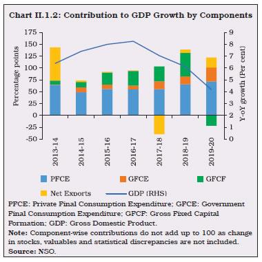 Chart II.1.2
