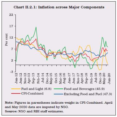 Chart II.2.1