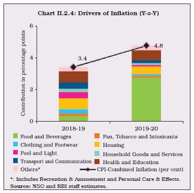 Chart II.2.4