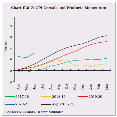 Chart II.2.7