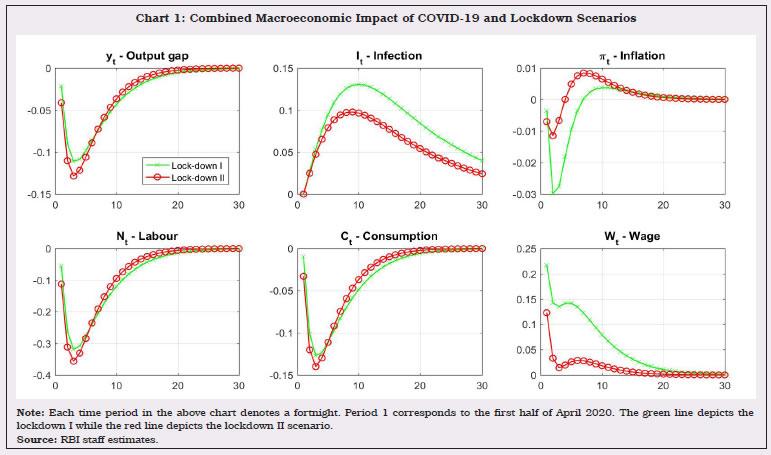 Chart 1 Combined Macroeconomic