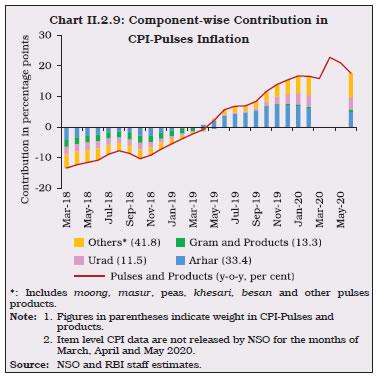 Chart II.2.9