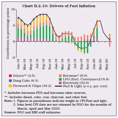 Chart II.2.10