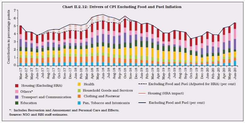 Chart II.2.12