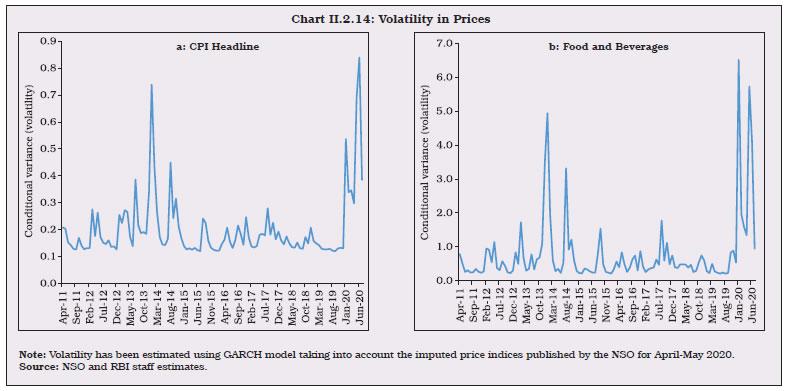 Chart II.2.14