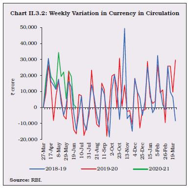 Chart II.3.2