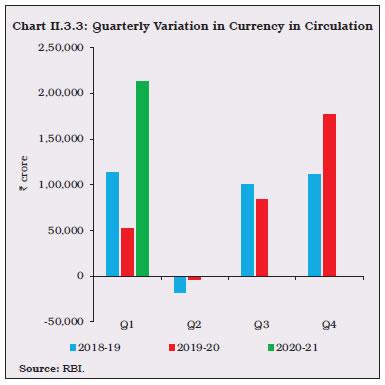 Chart II.3.3