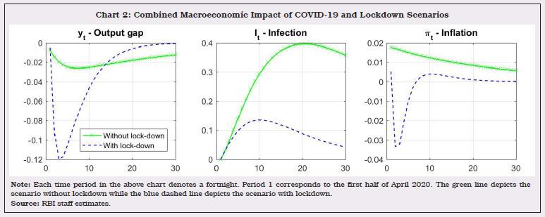 Chart 2 Combined Macroeconomic