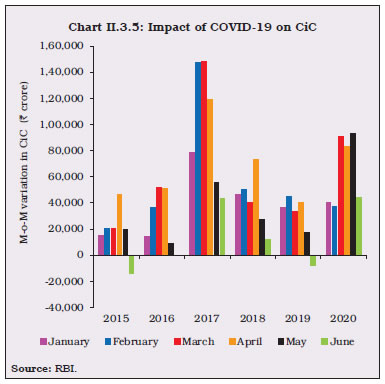 Chart II.3.5