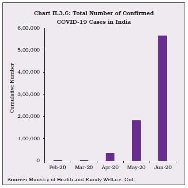 Chart II.3.6