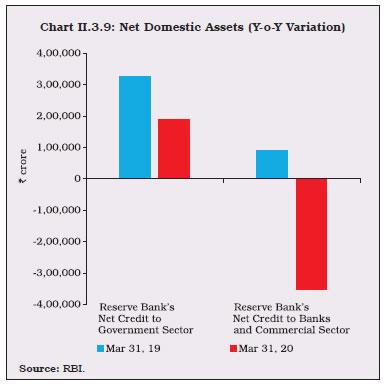 Chart II.3.9
