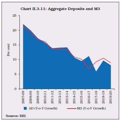 Chart II.3.11