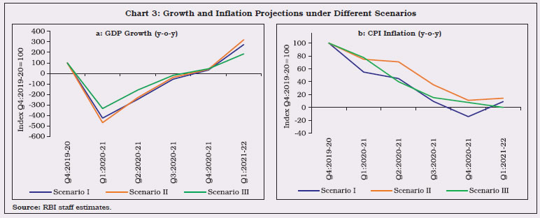 Chart 3 Growth and Inflation