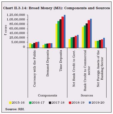 Chart II.3.14