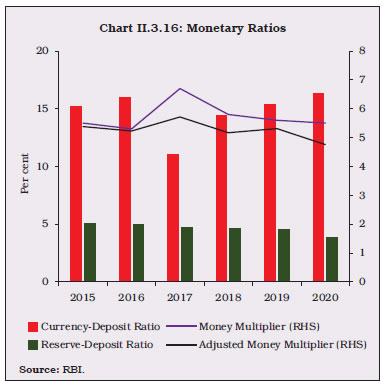 Chart II.3.16