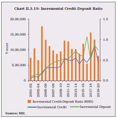 Chart II.3.19
