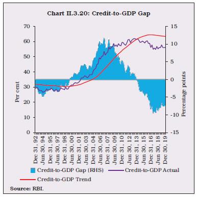 Chart II.3.20