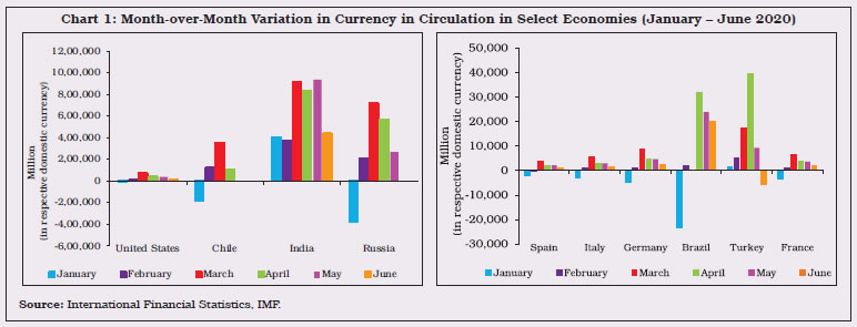 Chart 1 Month-over-Month Variation in Currency