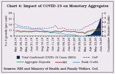 Chart 4 Impact of COVID-19