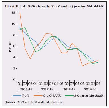 Chart II.1.4
