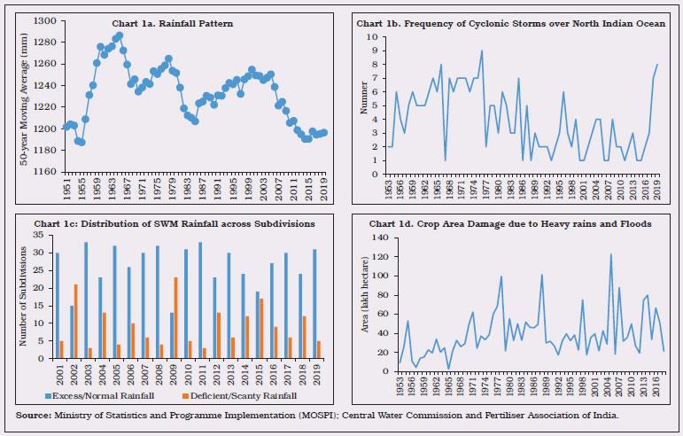 Chart 1a,1b,1c,1d