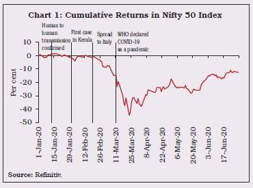 Chart 1: Cumulative Returns in Nifty 50 Index