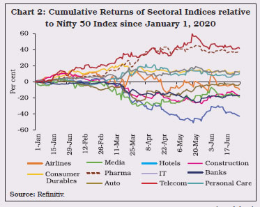 Chart 2: Cumulative Returns of Sectoral Indices