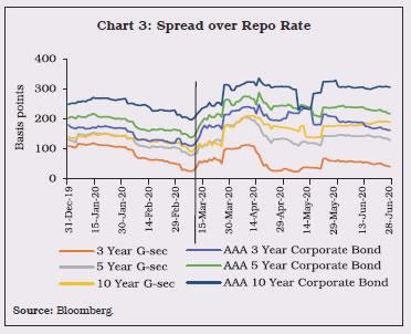 Chart 3: Spread over Repo Rate