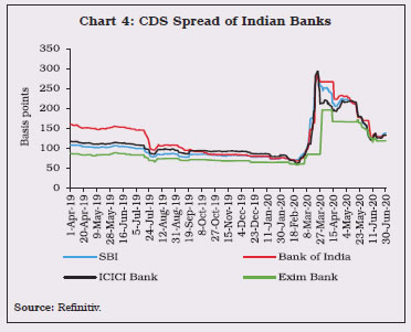 Chart 4: CDS Spread of Indian Banks