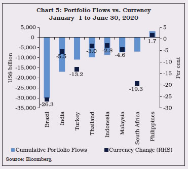 Chart 5: Portfolio Flows vs. Currency