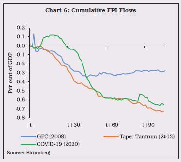 Chart 6: Cumulative FPI Flows