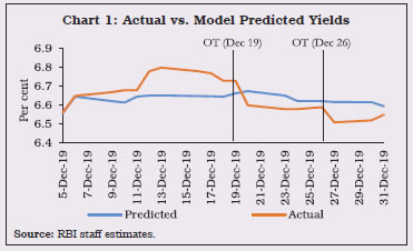 Chart 1: Actual vs. Model Predicted Yields