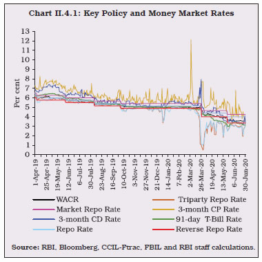 Chart II.4.1