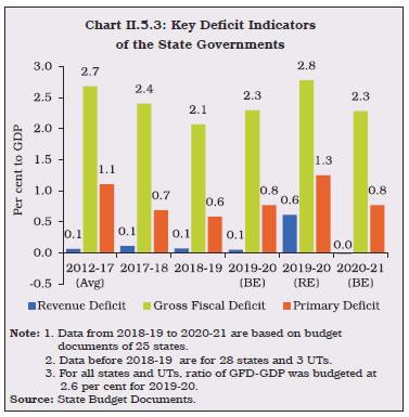 Chart II.5.3