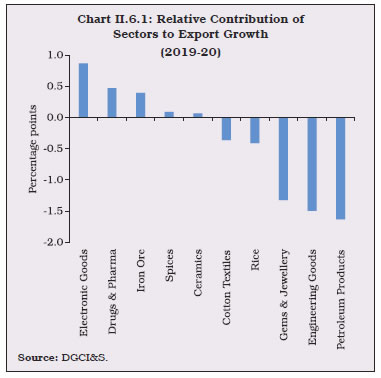 Chart II.6.1