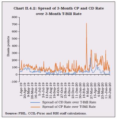 Chart II.4.2