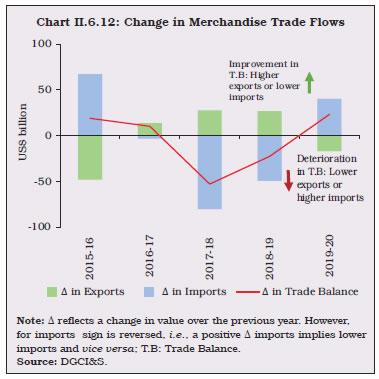 Chart II.6.12
