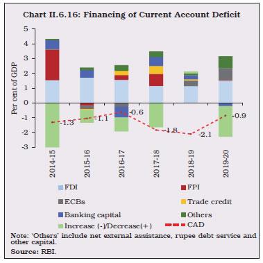 Chart II.6.16