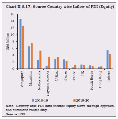 Chart II.6.17