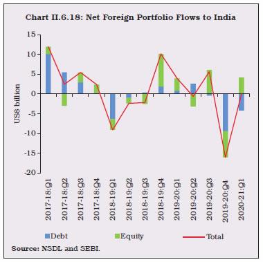 Chart II.6.18