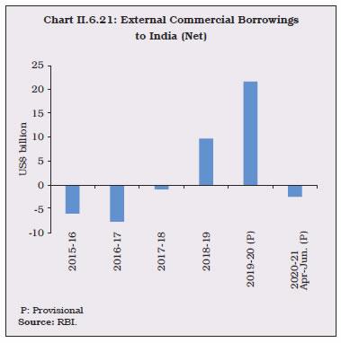 Chart II.6.21