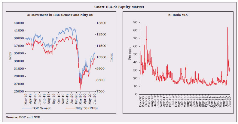 Chart II.4.5