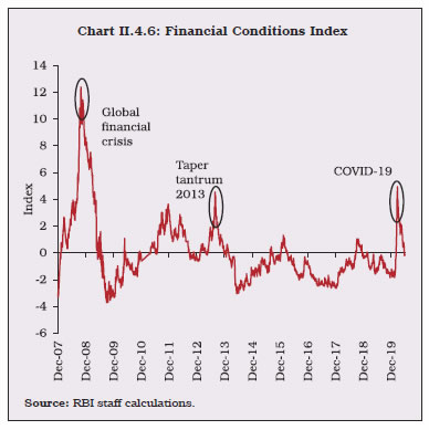Chart II.4.6