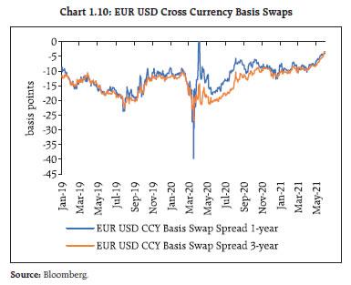 Chart 1.10