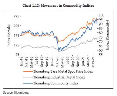 Chart 1.12