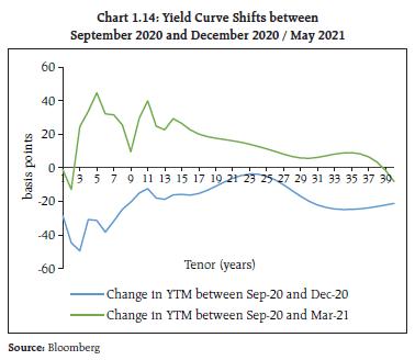 Chart 1.14